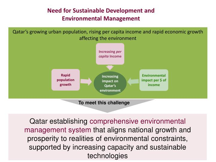 Need for Sustainable Development and