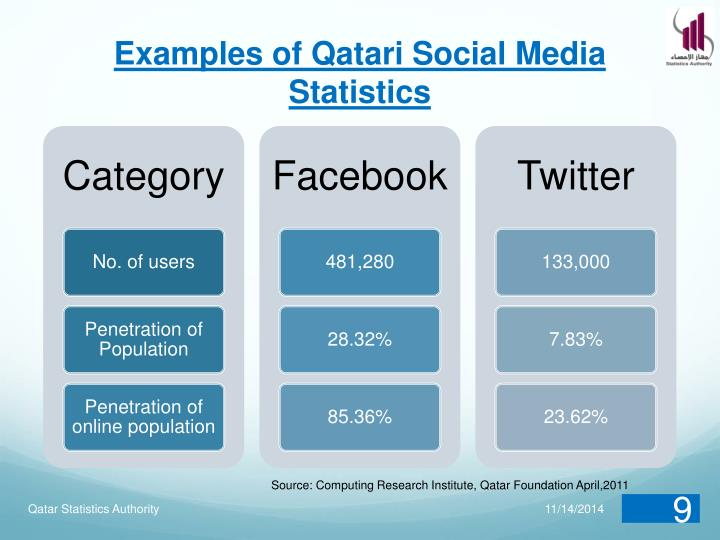 Examples of Qatari Social Media Statistics