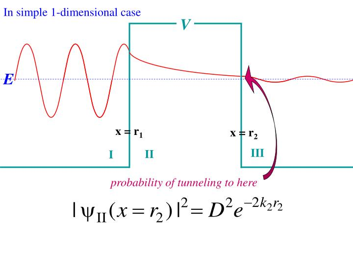 In simple 1-dimensional case