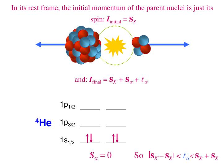 In its rest frame, the initial momentum of the parent nuclei is just its