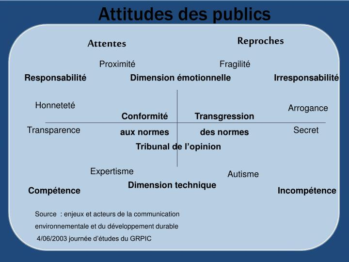 Attitudes des publics