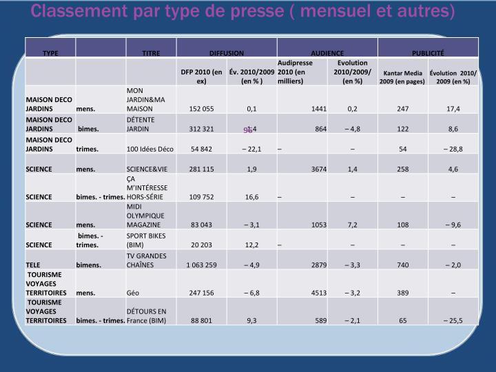 Classement par type de presse ( mensuel et autres)