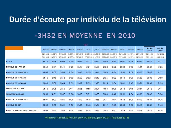 Durée d'écoute par individu de la télévision