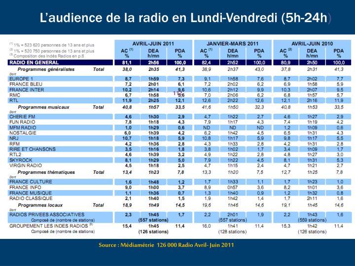 L'audience de la radio en Lundi-Vendredi (5h-24h