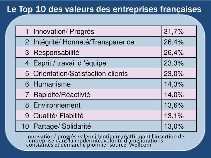 Le Top 10 des valeurs des entreprises françaises