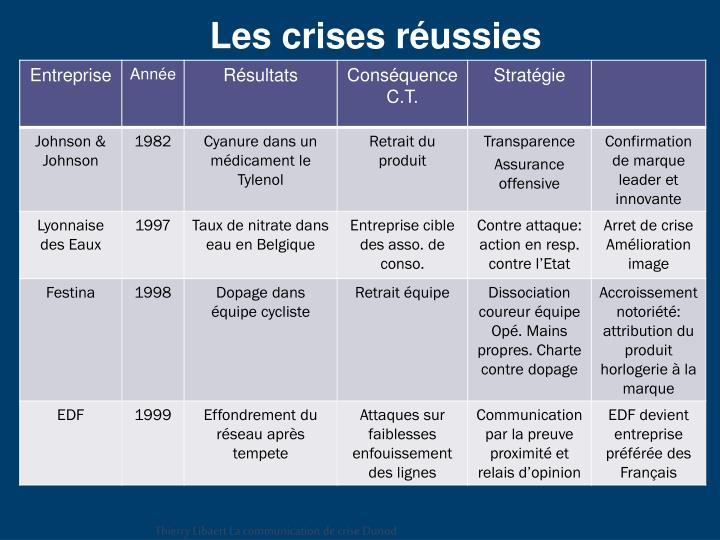 Les crises réussies