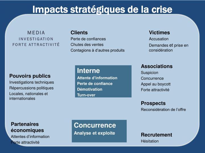 Impacts stratégiques de la crise