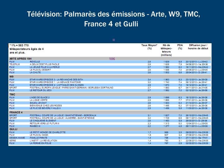 Télévision: Palmarès des émissions - Arte, W9, TMC, France 4 et