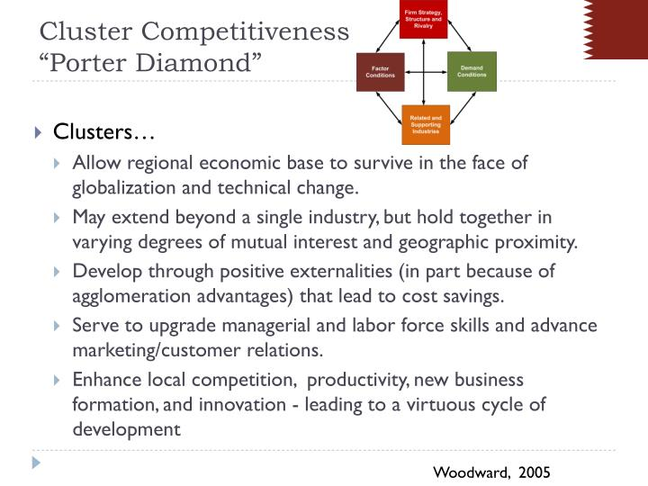 Cluster competitiveness porter diamond