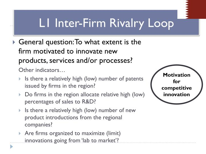 L1 Inter-Firm Rivalry Loop