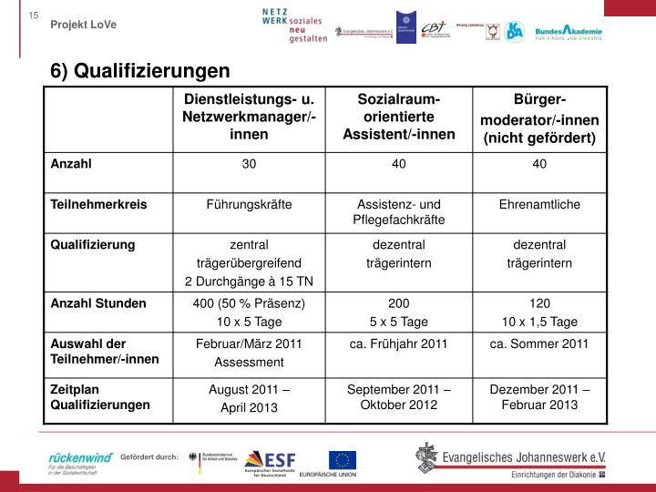 6) Qualifizierungen