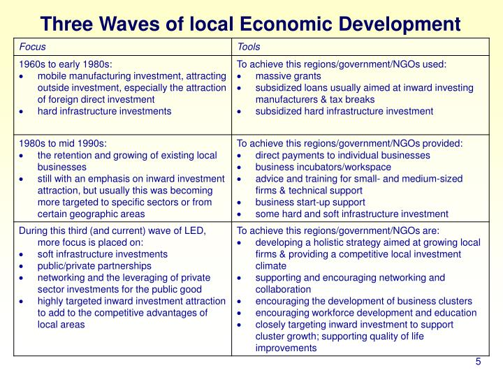 Three Waves of local Economic Development