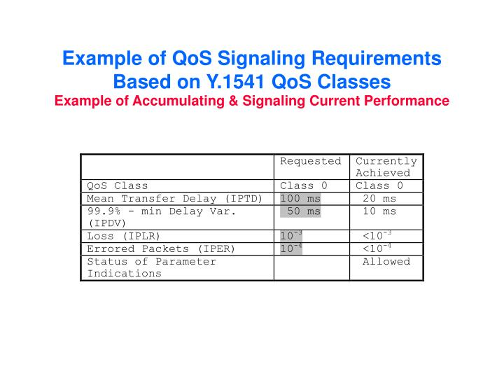 Example of QoS Signaling Requirements Based on Y.1541 QoS Classes