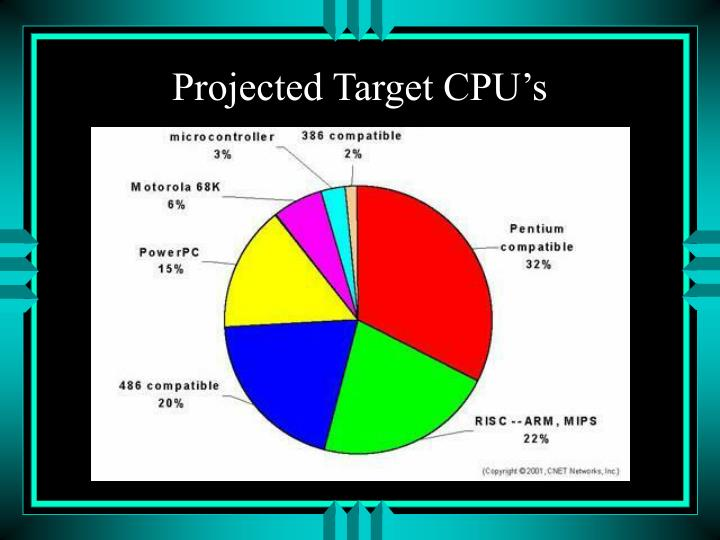 Projected Target CPU's