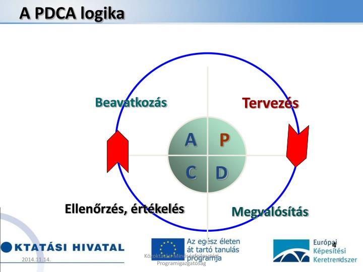A PDCA logika