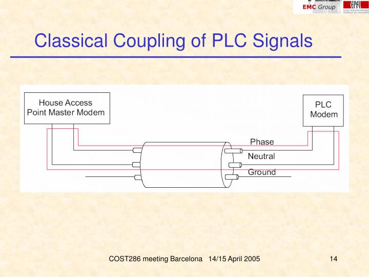 Classical Coupling of PLC Signals