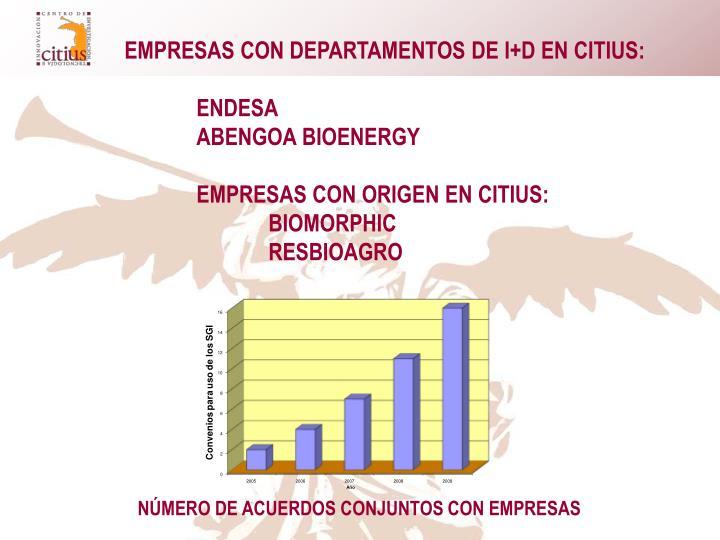 EMPRESAS CON DEPARTAMENTOS DE I+D EN CITIUS: