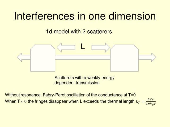 Interferences in one dimension