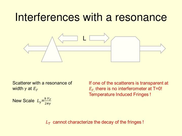Interferences with a resonance