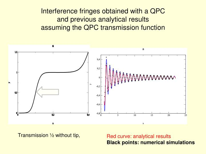 Interference fringes obtained with a QPC