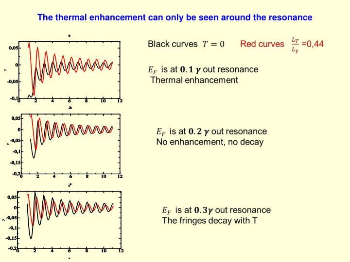 The thermal enhancement can only be seen around the resonance