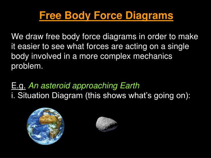 Free Body Force Diagrams