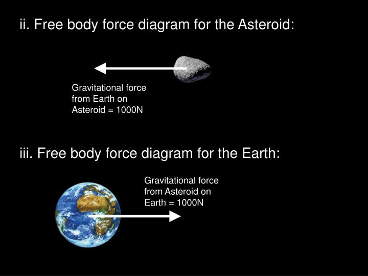 Ii. Free body force diagram for the Asteroid:
