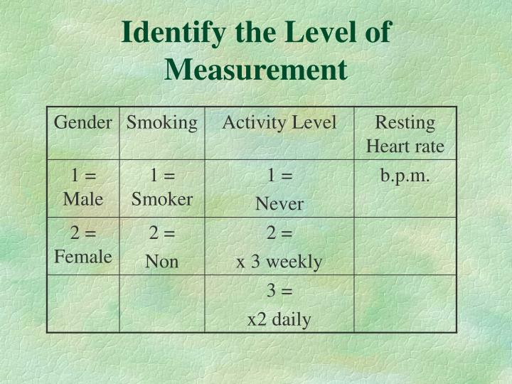 Identify the Level of Measurement