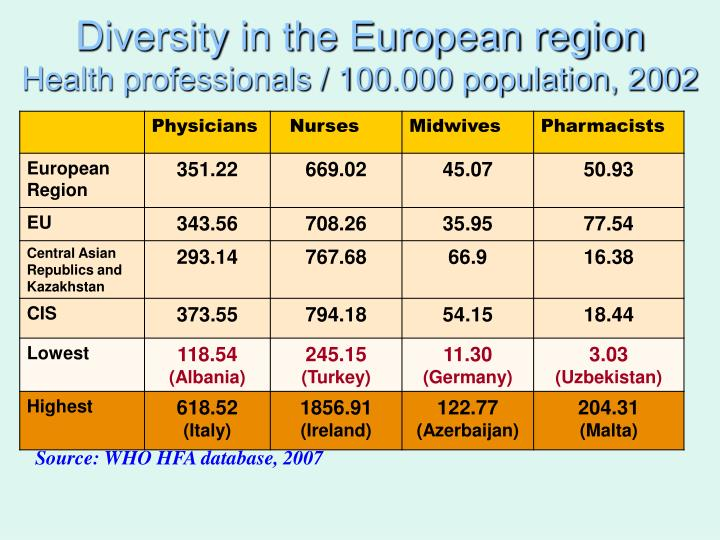 Diversity in the European region