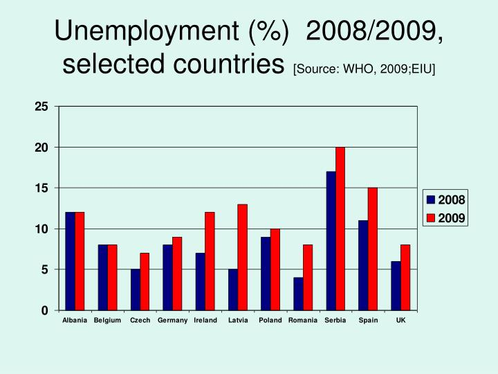 Unemployment (%)  2008/2009, selected countries