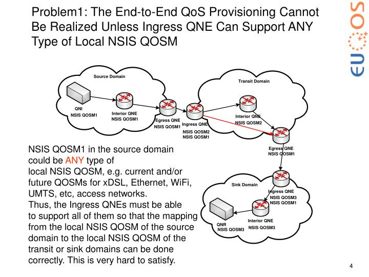 Problem1: The End-to-End QoS Provisioning Cannot Be Realized Unless Ingress QNE Can Support ANY Type of Local NSIS QOSM