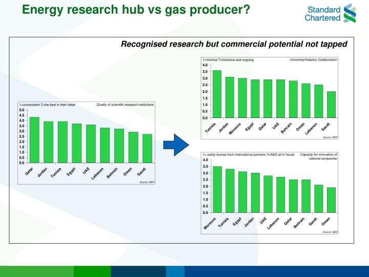 Energy research hub vs gas producer?