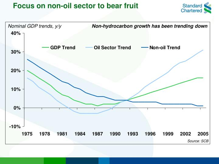 Focus on non-oil sector to bear fruit