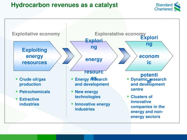 Hydrocarbon revenues as a catalyst