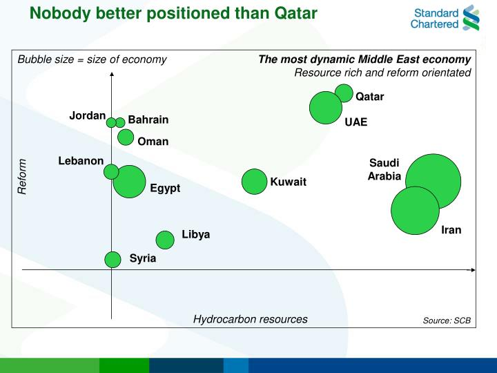 Nobody better positioned than Qatar