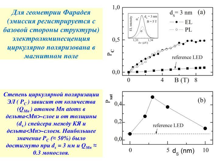 Для геометрии Фарадея