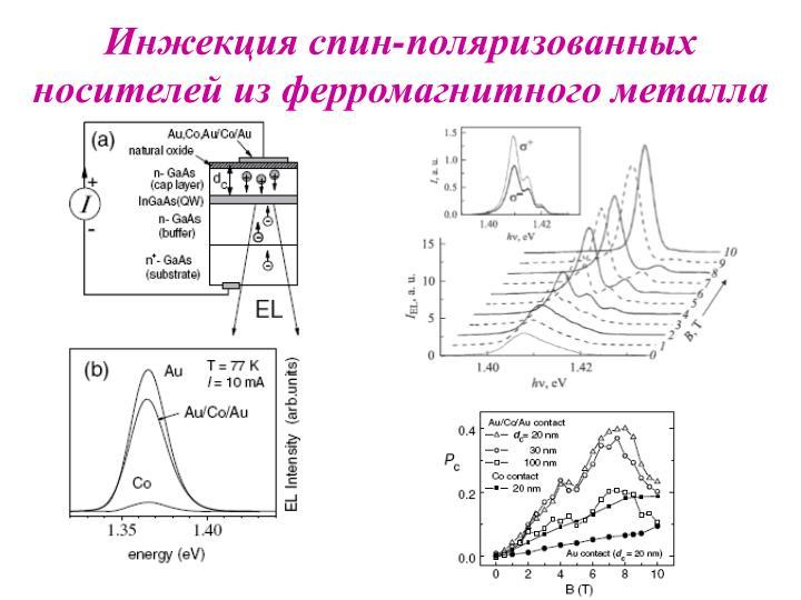 Инжекция спин-поляризованных носителей из ферромагнитного металла