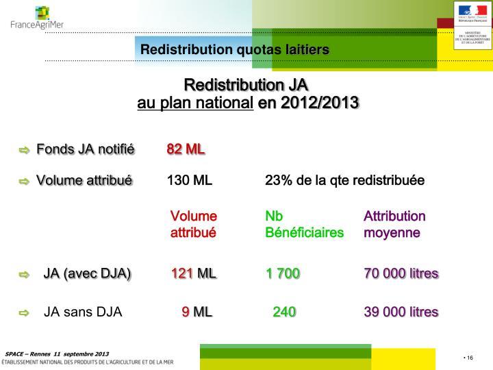 Redistribution quotas