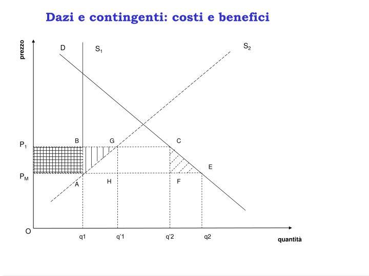 Dazi e contingenti: costi e benefici