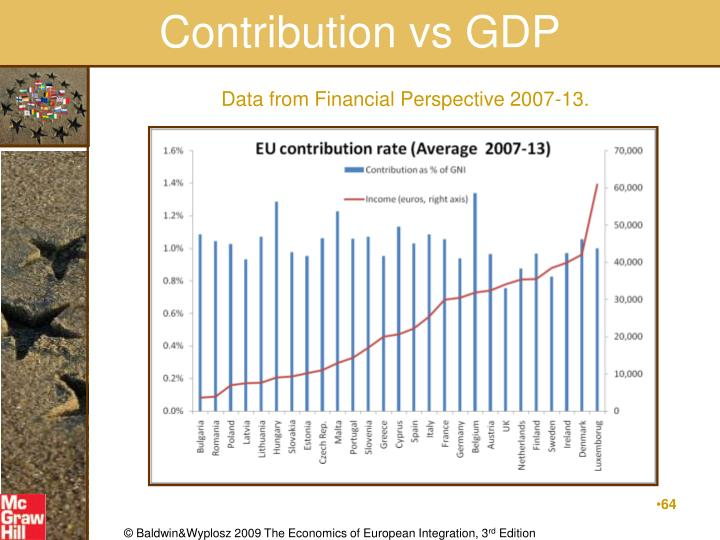 Contribution vs GDP