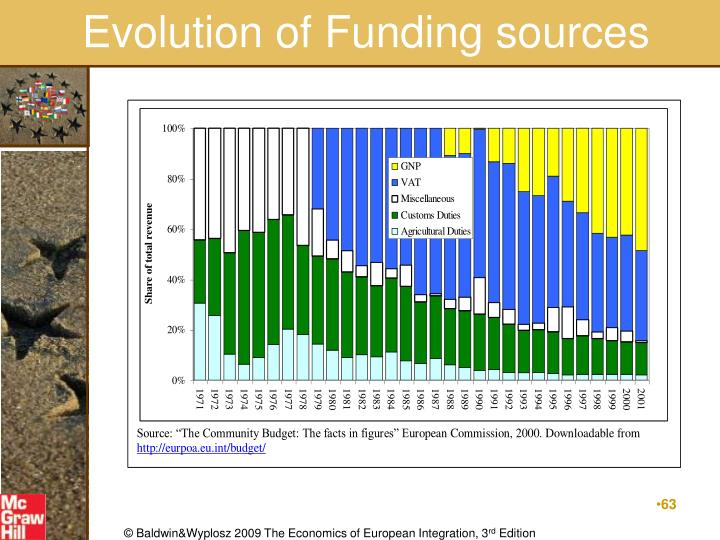 Evolution of Funding sources