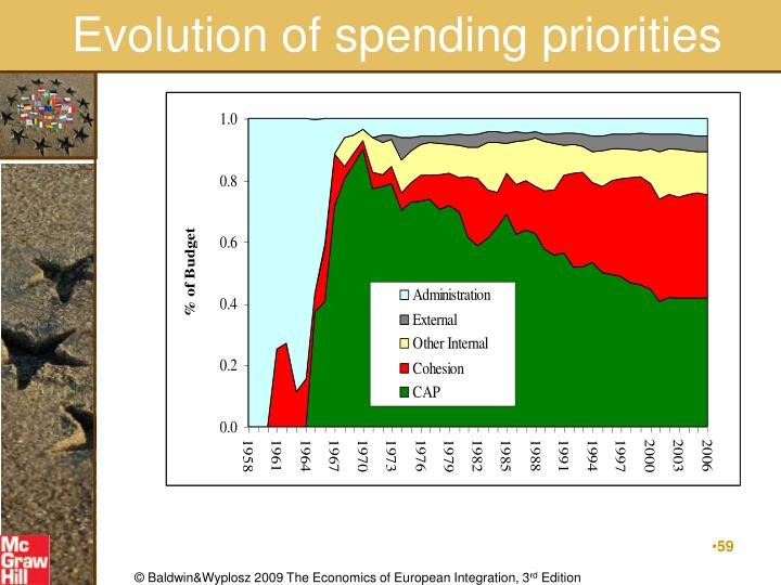 Evolution of spending priorities