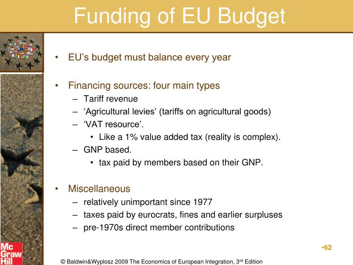 Funding of EU Budget