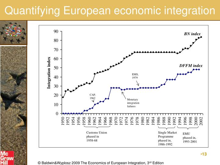 Quantifying European economic integration