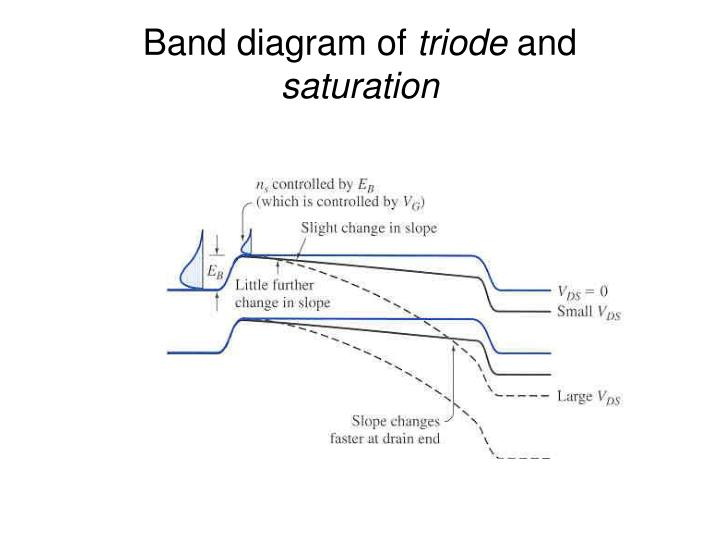 Band diagram of
