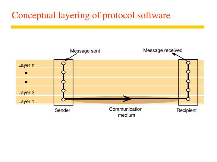 Conceptual layering of protocol software