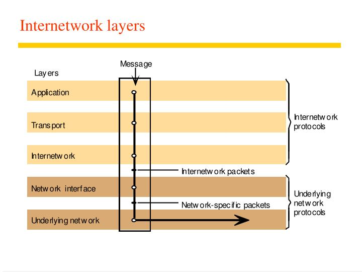Internetwork layers