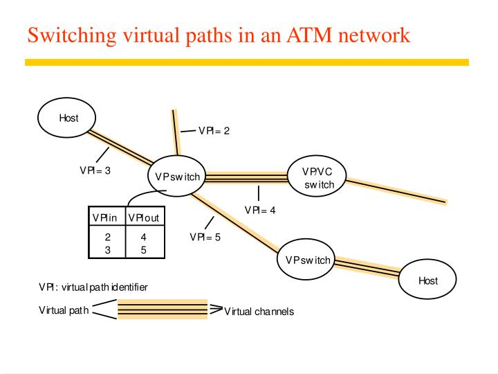 Switching virtual paths in an ATM network