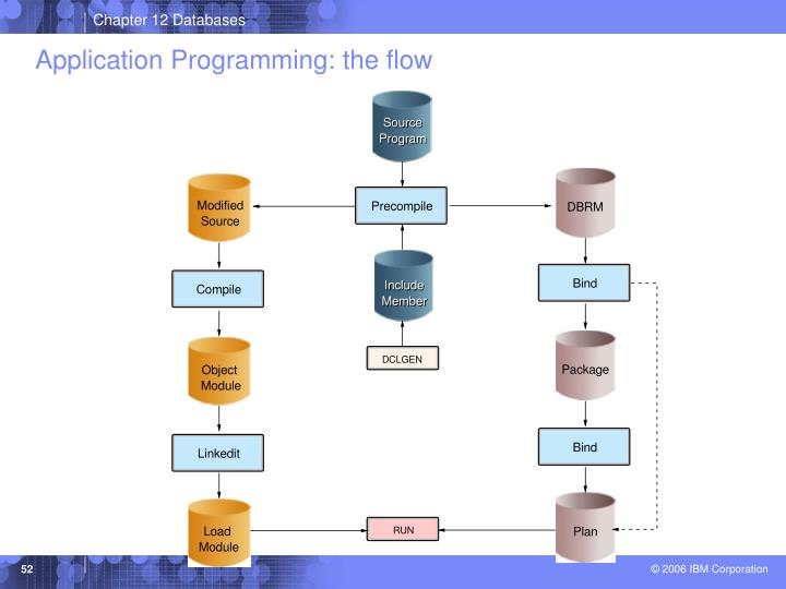 Application Programming: the flow