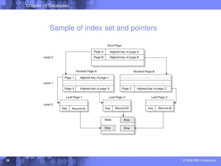 Sample of index set and pointers